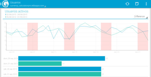 gAnalytics - Google Analytics - android apps for bloggers